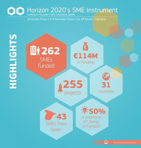 H2020 Instrumento pyme